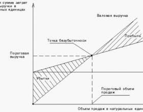 Как определить порог рентабельности фото