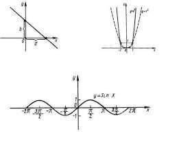 Как построить график заданной функции фото