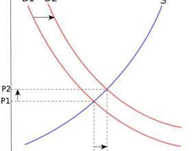 Как построить кривые спроса и предложения фото