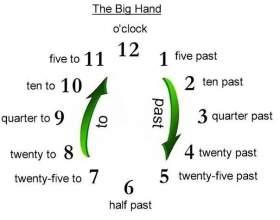 """Как спросить по английски """"сколько времени"""" фото"""
