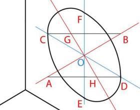 Как построить окружность в изометрии фото